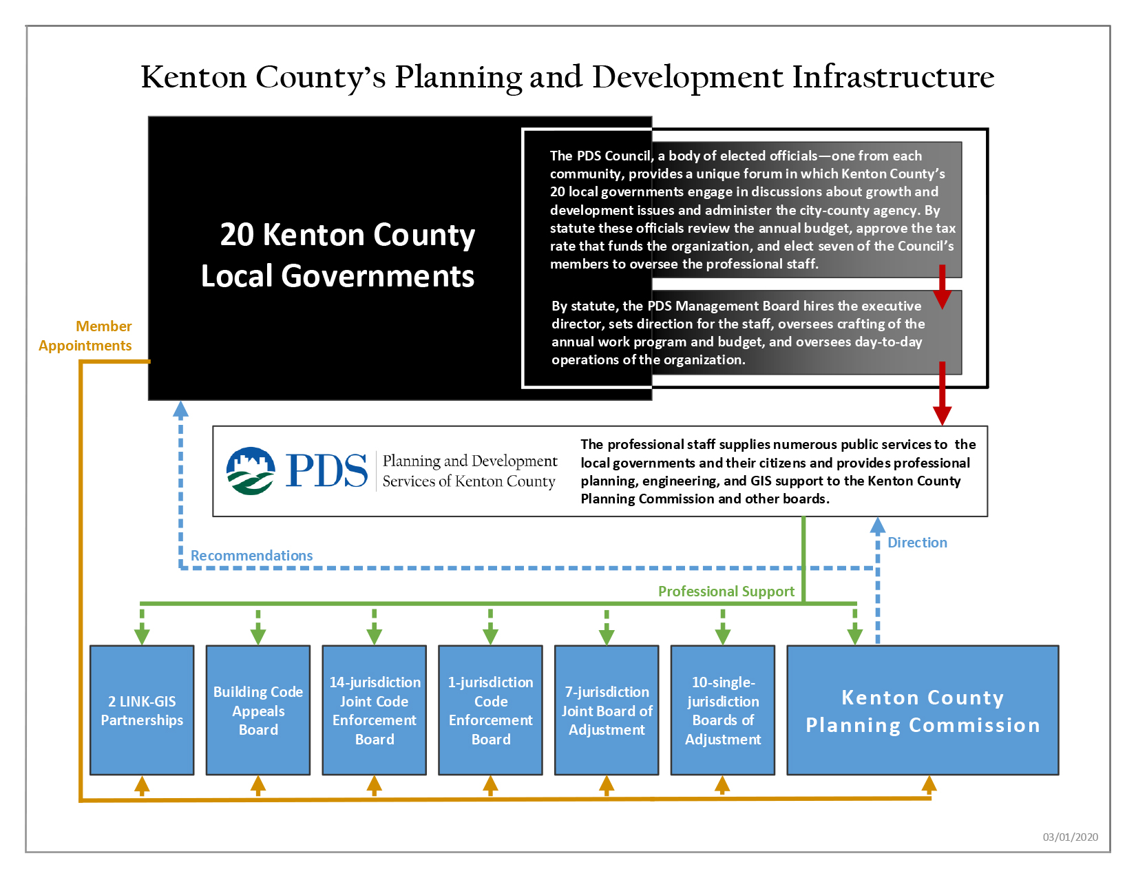 Kenton County Planning Infrastructure Diagram